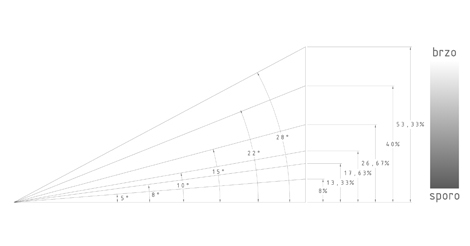 1213M4_Divac_Uros_04_dijagram_kretanja